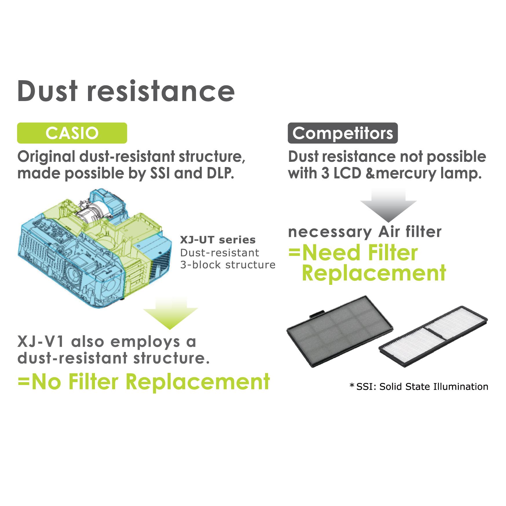Dust Resistant