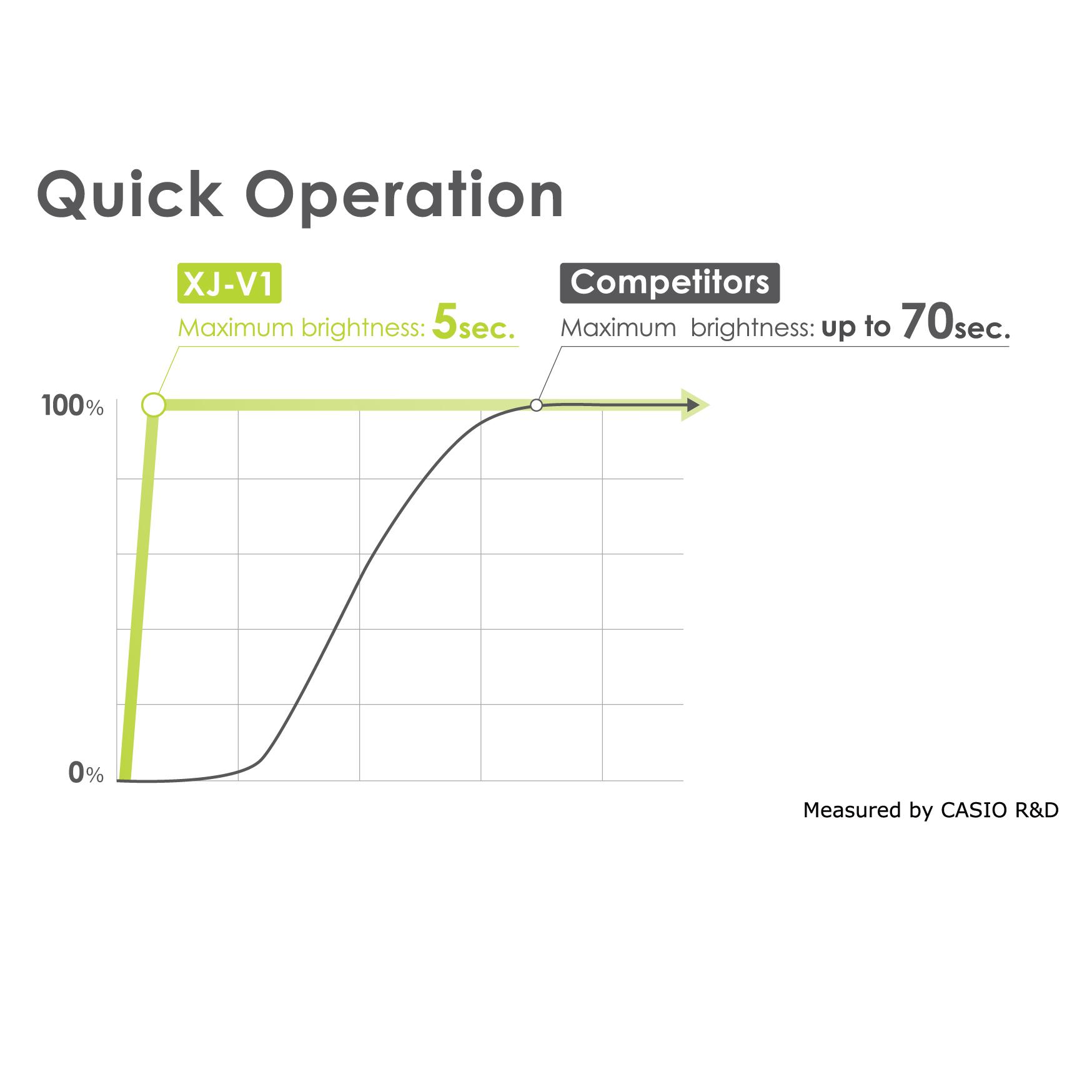 Quick Operation